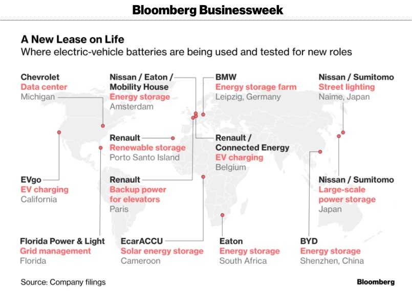 Electric Vehicles batteries: what's next after used