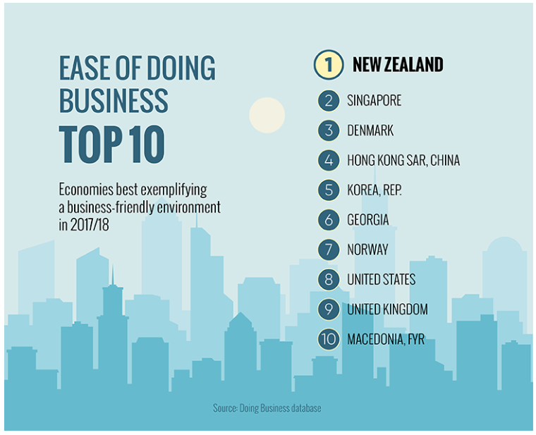The latest index relevant to ease of doing business internationally