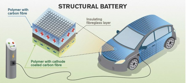 Carbon Fiber and Electric Batteries Possible Game Changer Link