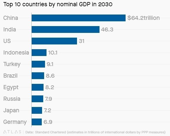 India will overtake the US economy in 2030