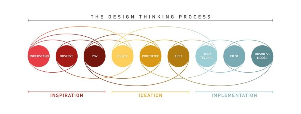 Design Thinking: the driving process and its links with Technology Readiness Level (TRL)